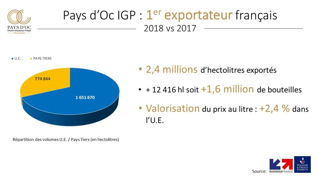 Chiffres export 2018 Pays d'Oc IGP